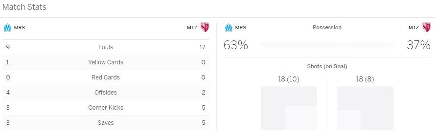 แทงบอลออนไลน์ ไฮไลท์ เหตุการณ์การแข่งขัน มาร์แซย์ vs เม็ตซ์