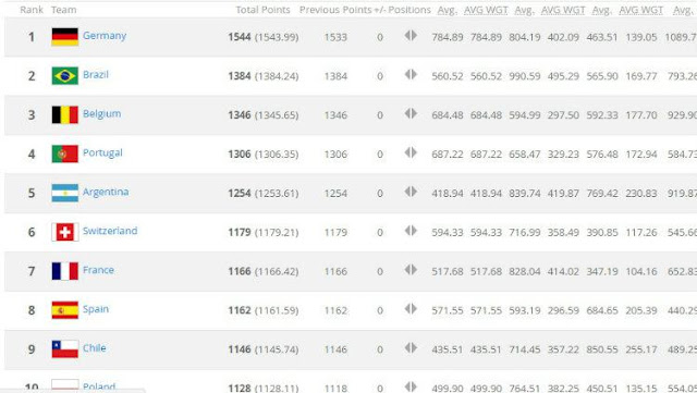 Daftar Peringkat FIFA Terbaru Bulan Mei 2018
