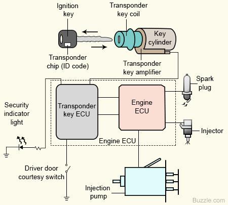 Immobilisateur de moteur