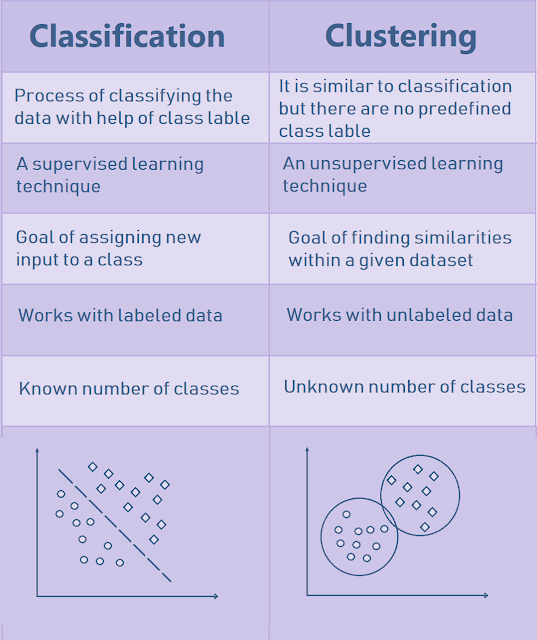 Difference between Clustering and Classification in hindi