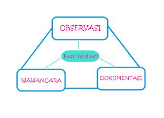 Triangulasi Data