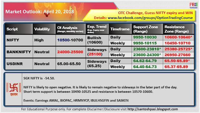 Indian Market Outlook: 20180420
