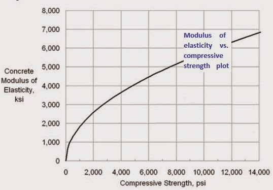 Modulus of elasticity vs. compressive strength plot of concrete