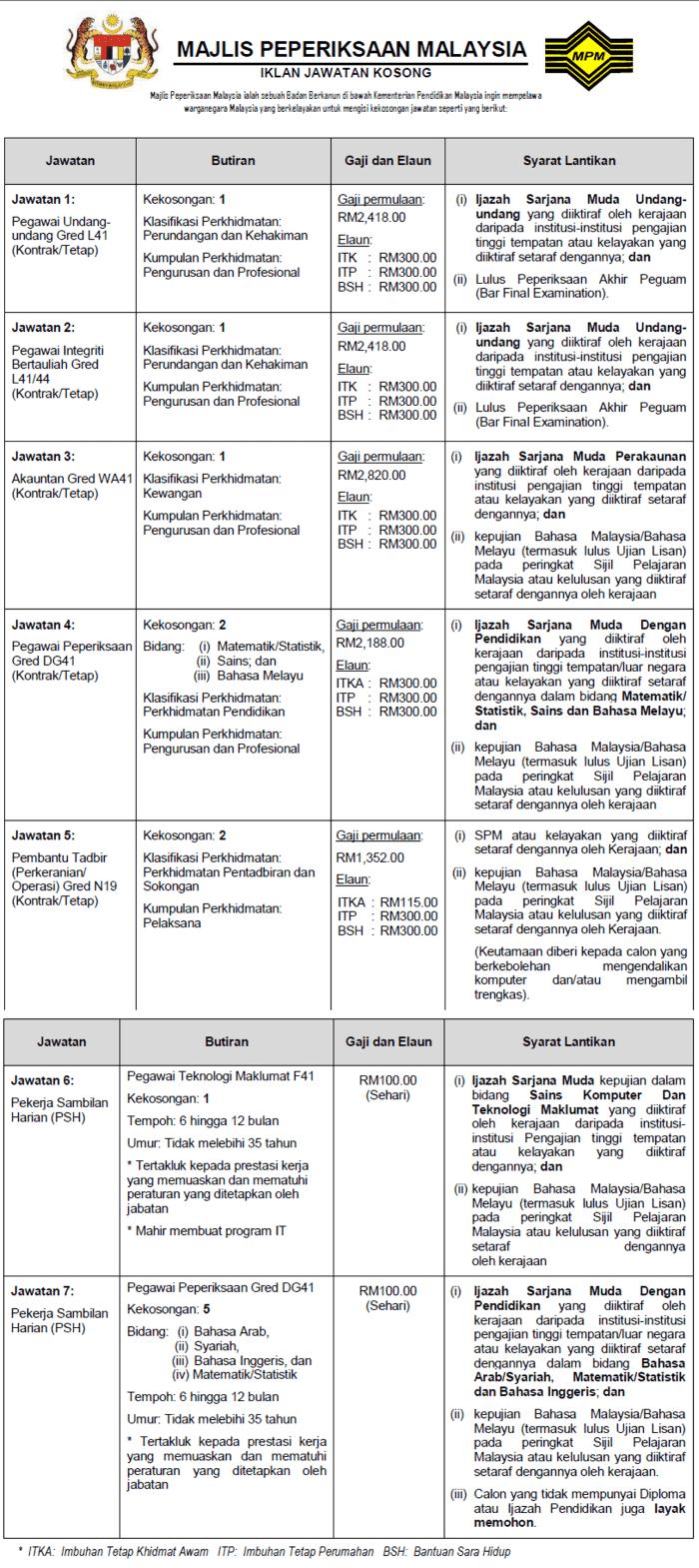 7 Jawatan Kosong Majlis Peperiksaan Malaysia (MPM)