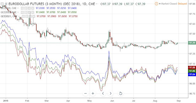 Comparison Eurodollar Dec18-Dec19-Dec20-Dec21, Daily, Source: TradingView