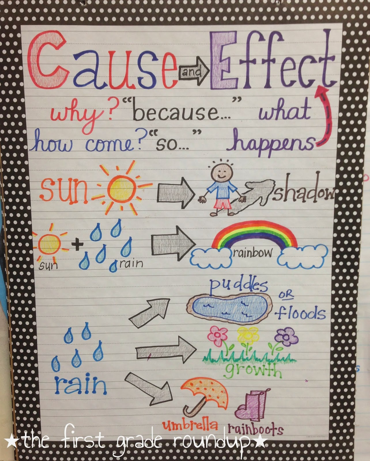After our water cycle project plus major kid vaccuuming afterwards we added last weather cause and effect to anchor chart talked about also the  freebie firstgraderoundup rh thefirstgraderoundup