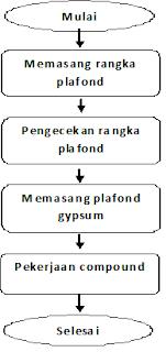 metode pekerjaan plafond