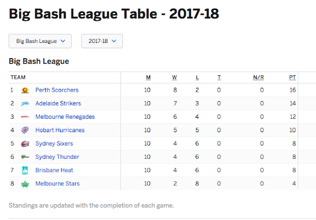 Big bash 2018 19 points table team standing for 10 in 1 games table australia