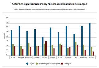 5 Negara Eropa Paling Anti Imigran Negara Muslim