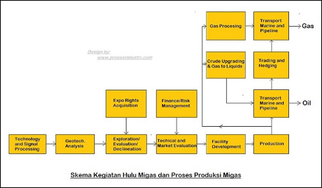 Flow diagram kegiatan bisnis hulu migas