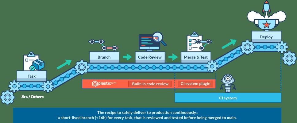 CI process