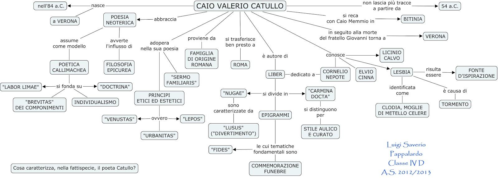 Favoloso Tutti a bordo - dislessia: Letteratura Latina: Catullo - mappa  IH24