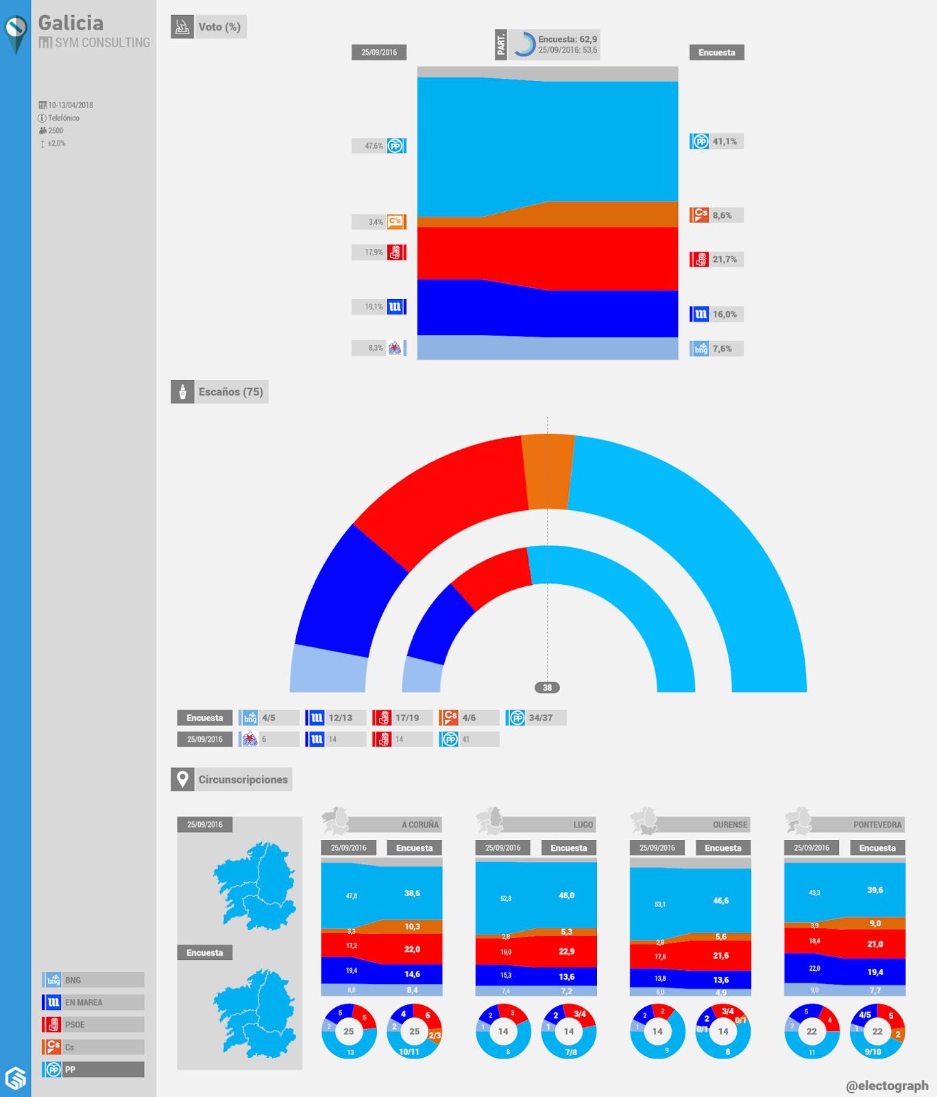 Gráfico de la encuesta para elecciones autonómicas en Galicia realizada por SyM Consulting en abril de 2018