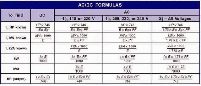 Electrical Engineering World: AC & DC Formulas