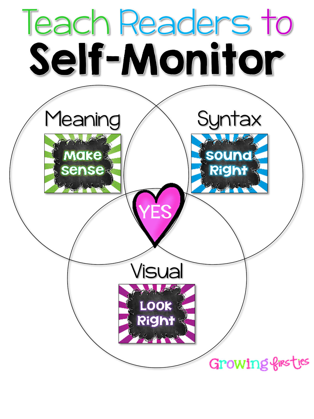 Self-Monitoring for Meaning Syntax and Visual