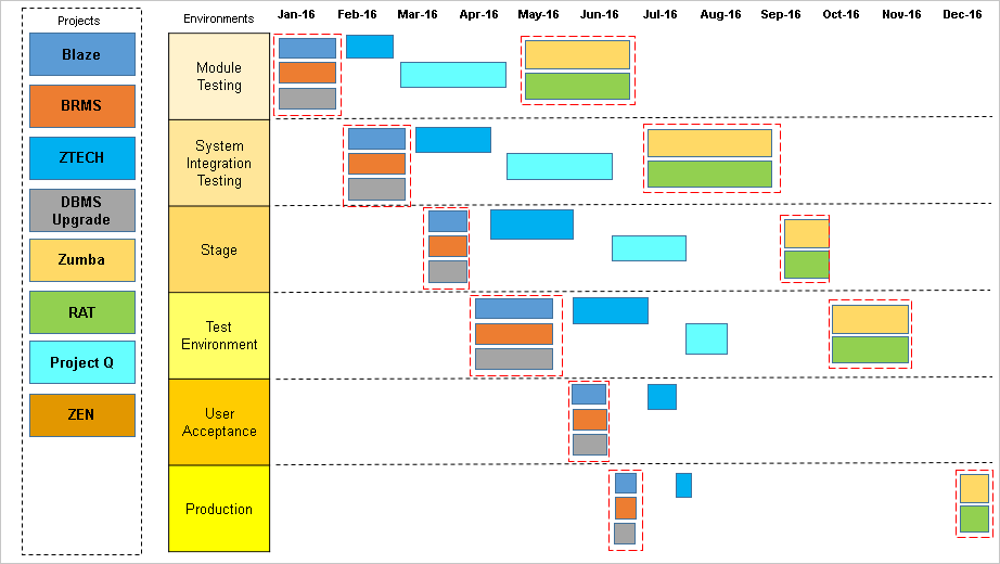 Project Timeline Template 10 Free Samples Free Project – Production Timeline Template