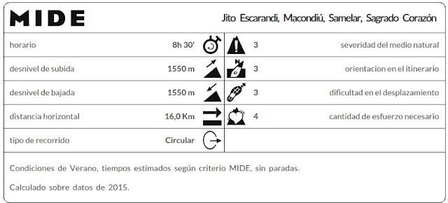 Datos MIDE ruta Jito Escarandi, Macondiú, Samelar y Sagrado Corazón
