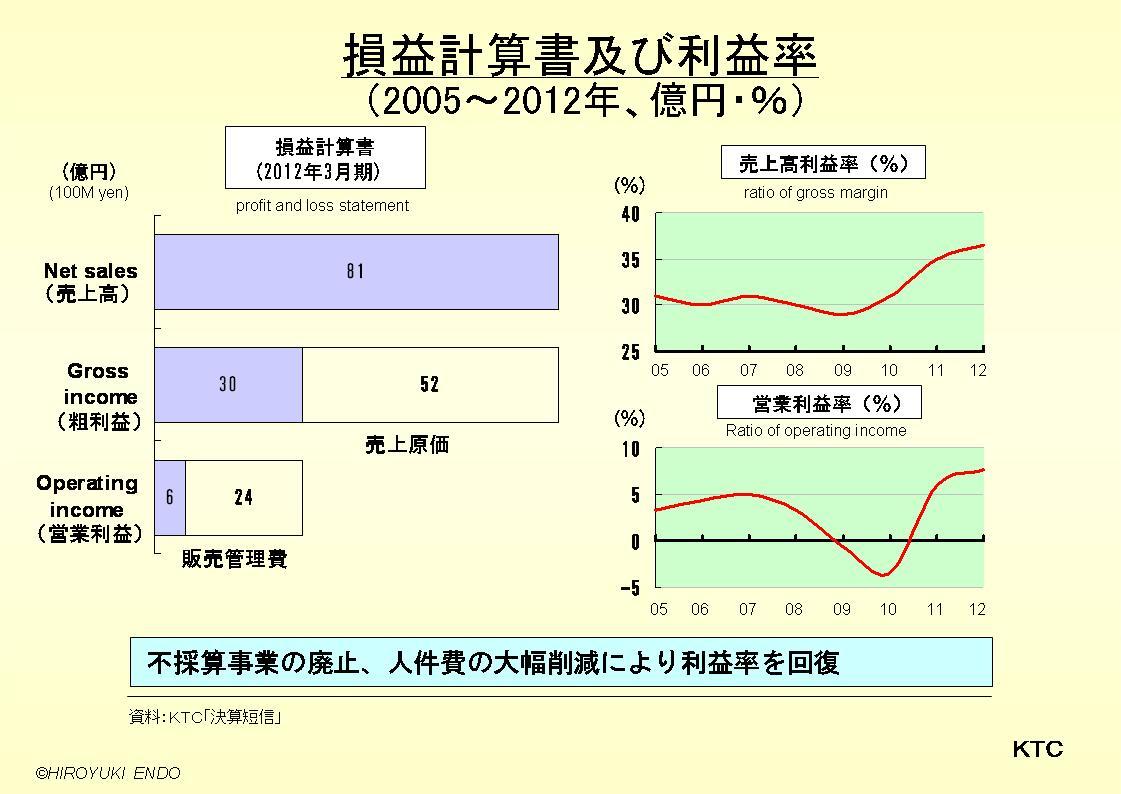 KTCの損益計算書及び利益率