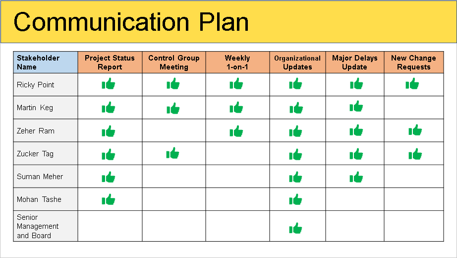 project communication matrix template - stakeholder management plan template free download
