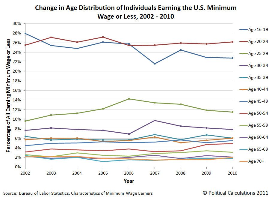 Change in Age Distribution of Individuals Earning the U.S. Minimum Wage or Less (Unstacked Line Chart), 2002 - 2010