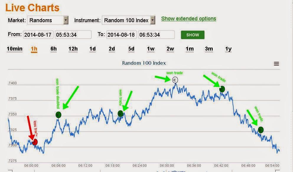 Live trading room binary options