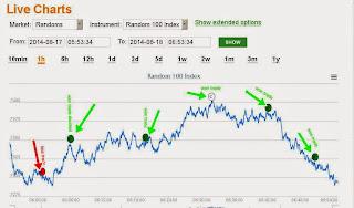 Binary options trading room