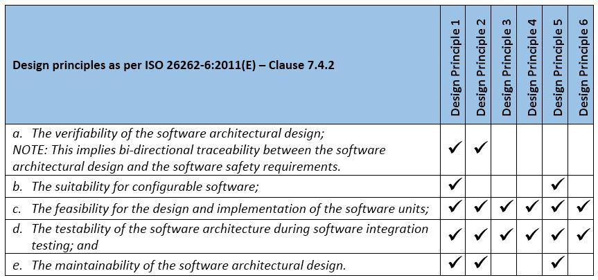 The Above Design Principles Are Mapped Against Their Applicability For The  Points Mentioned In The Clause 7.4.2.