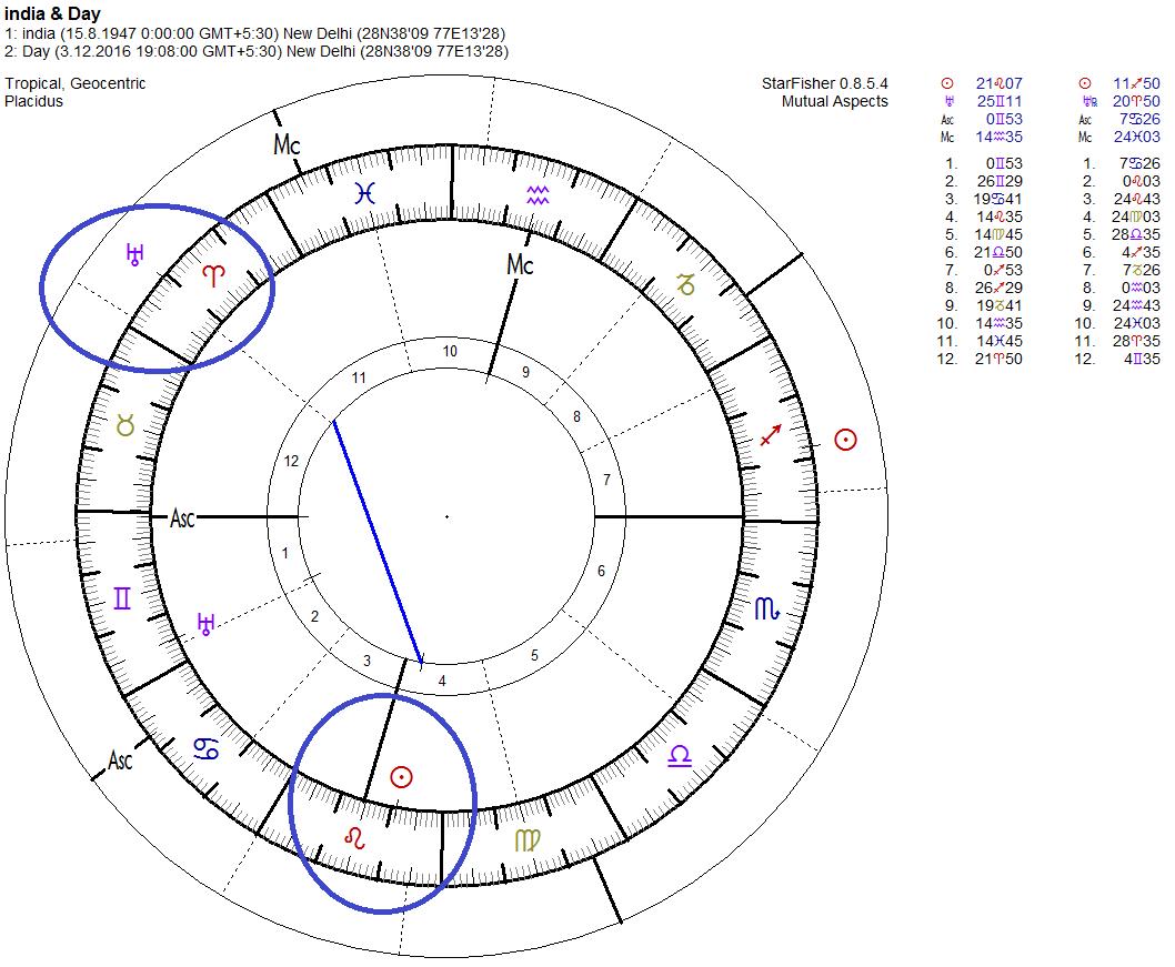 Vedic birth chart generator choice image free any chart examples mukesh ambani birth chart image collections free any chart examples agenda vdica horoscope mukesh ambani astro nvjuhfo Gallery