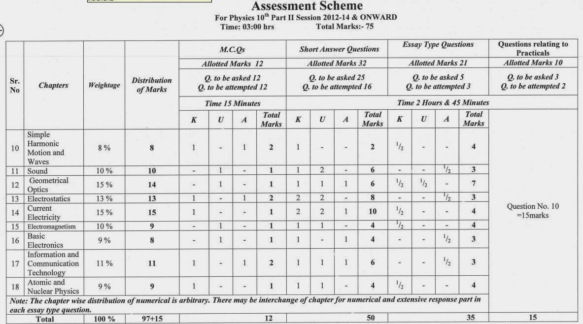 Education For All:::.: Assessment Scheme for Physics 10th