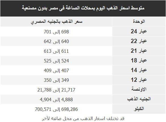 اسعار الذهب اليوم فى مصر Gold الخميس 2 اغسطس 2018