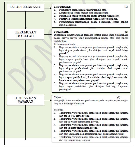 Skripsi Penelitian Tindakan Kelas Bimbingan Konseling Contoh Proposal Ptk Penelitian Tindakan Kelas Sarjanaku Contoh Latar Belakang Dalam Makalah Proposal Dan Tugas Akhir Share