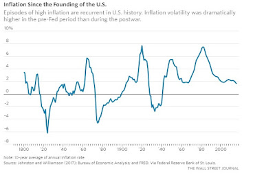 Inflation Chart Since US Founding