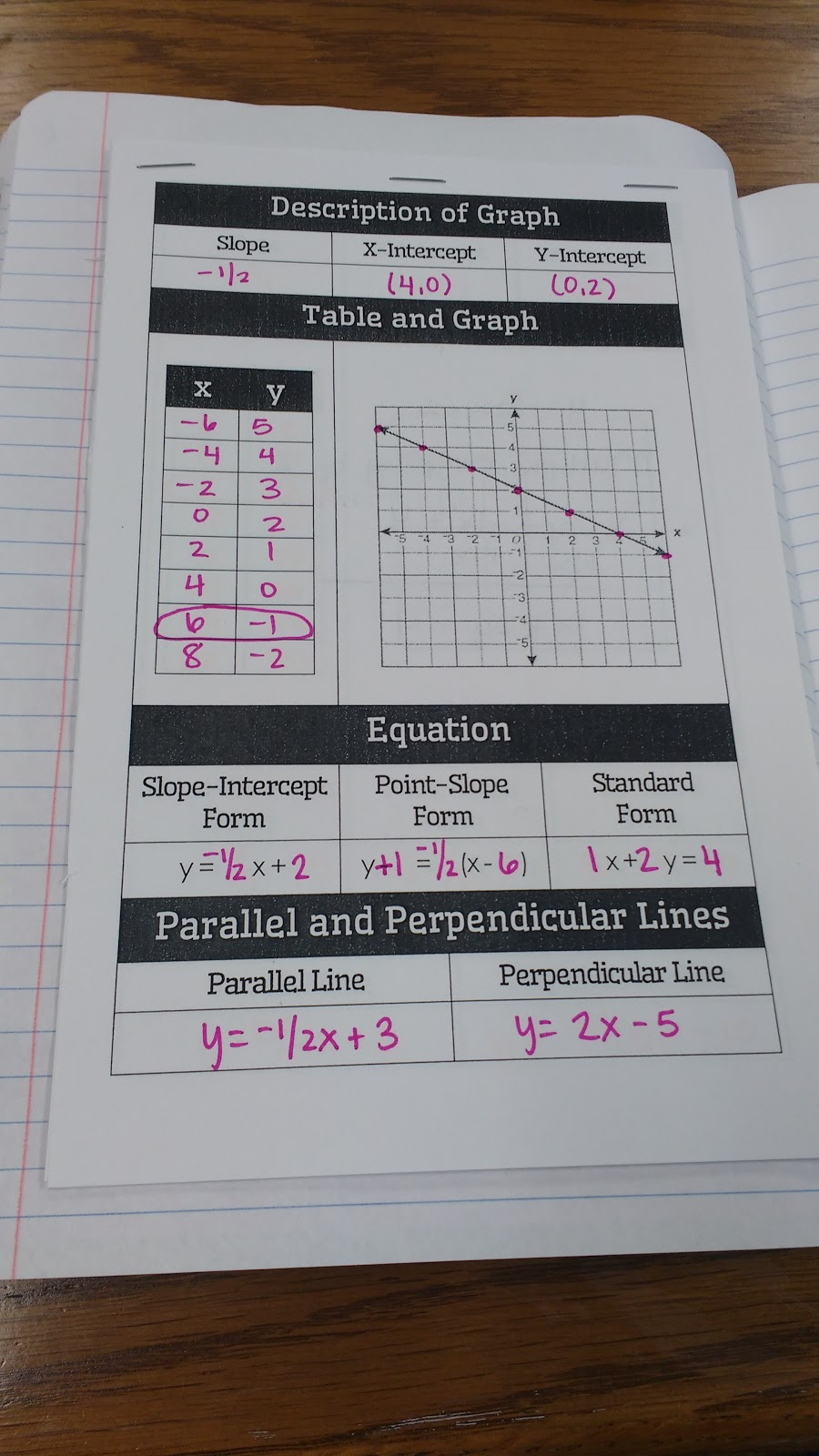 Math love algebra 1 linear graphs and inequalities interactive finding some of the information usually standard form and sometimes x intercepts requires writing out work as you can see in the photo above falaconquin