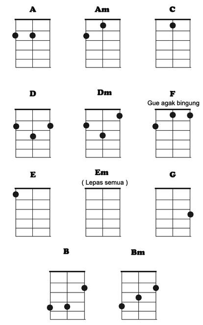 Cara stem ukulele senar 3 dalam waktu 1 menit!