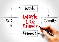 Life Balance atau keseimbangan kehidupan Keseimbangan Kehidupan Kerja (Work-life Balance)
