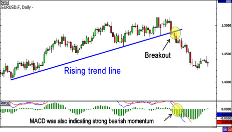 Forex strategy day breakout high low