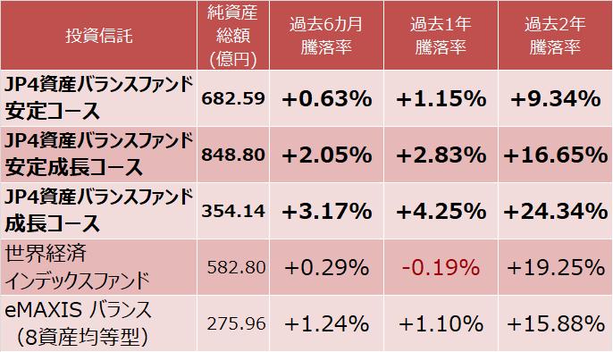 JP4資産バランスファンド、世界経済インデックスファンド、eMAXIS バランス(8資産均等型)の騰落率