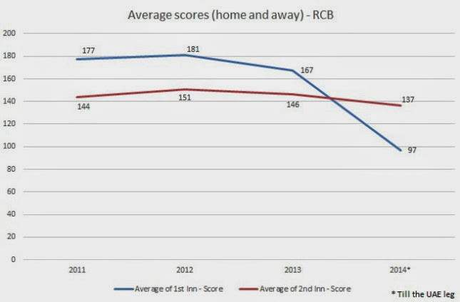 Trend of Average 1st innings and 2nd innings score