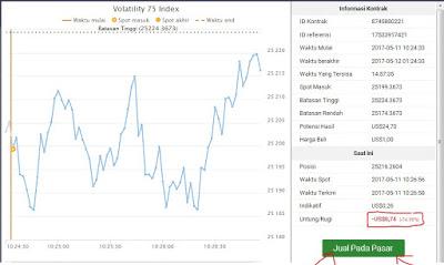 Cara Mudah Mendapatkan Profit Trading Binary.com