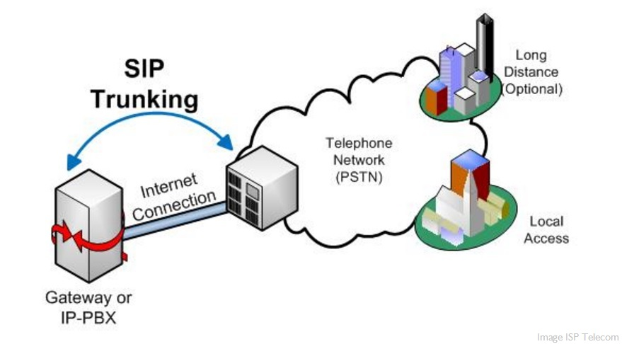 Why Businesses Adopts SIP Trunking in Big Numbers