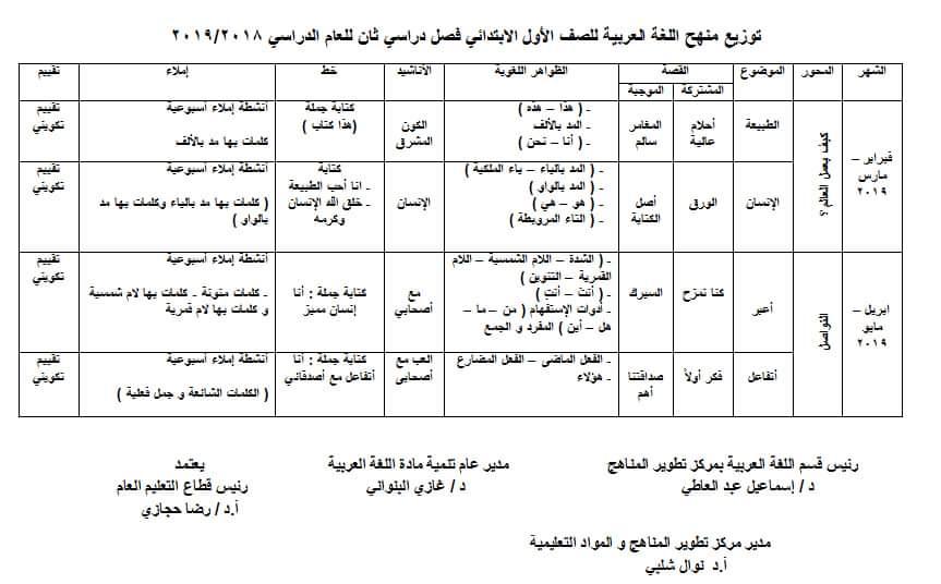 توزيع منهج اللغة العربية للصف الأول الابتدائي ترم ثاني 2019
