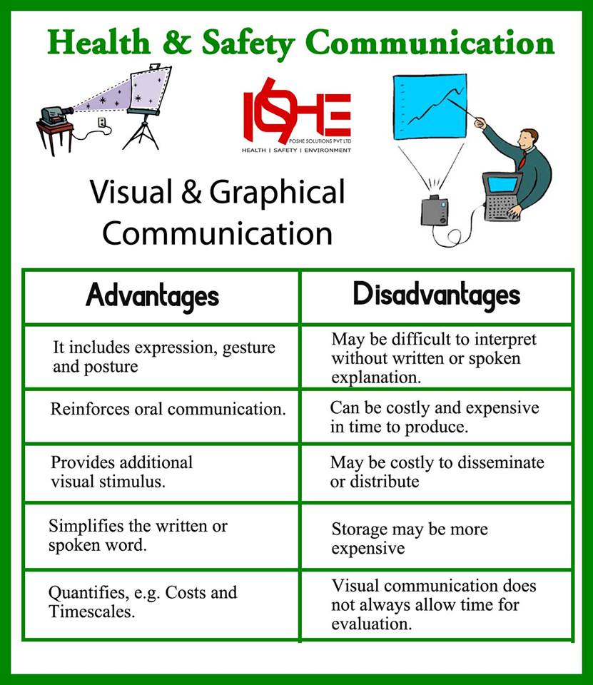Using Visuals to Communicate a Message