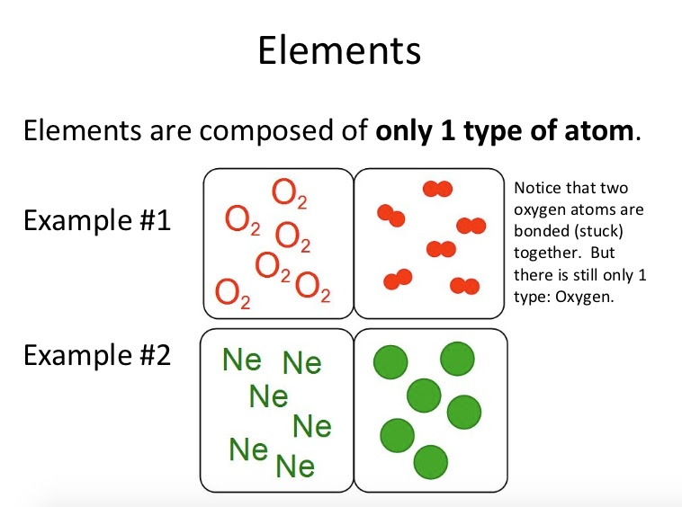 Matter : Elements, Compounds & Mixtures Quiz