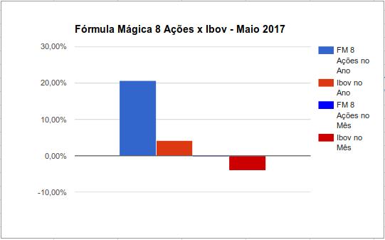 Será que a fórmula mágica com 8 ações bate o Ibovespa?