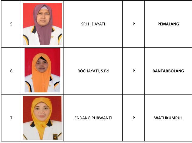 1 Abdul Haris, 2 Usmanto, 3 Rina Tiyastuti, 4 Muchamad Irfan Muzaki, 5 Sri Hidayati, 6 Rochayati SPd, 7 Endang Purwanti