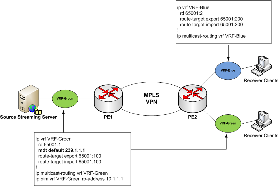 A Networker's Log File: Multicast for MPLS VPN Extranet