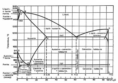 Engineering-Design-Center: Diagram Besi Karbon