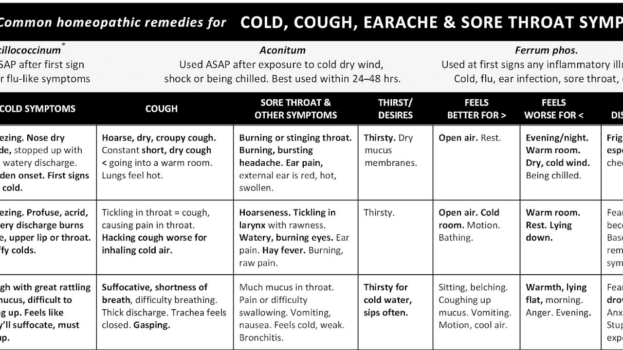 Cough - Dry Cough Homeopathic - Cough Choices