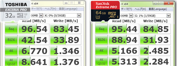 サンディスク「Extreme PRO」との速度比較