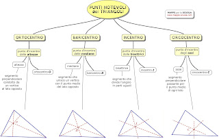 http://www.mappe-scuola.com/2016/12/punti-notevoli-dei-triangoli.html